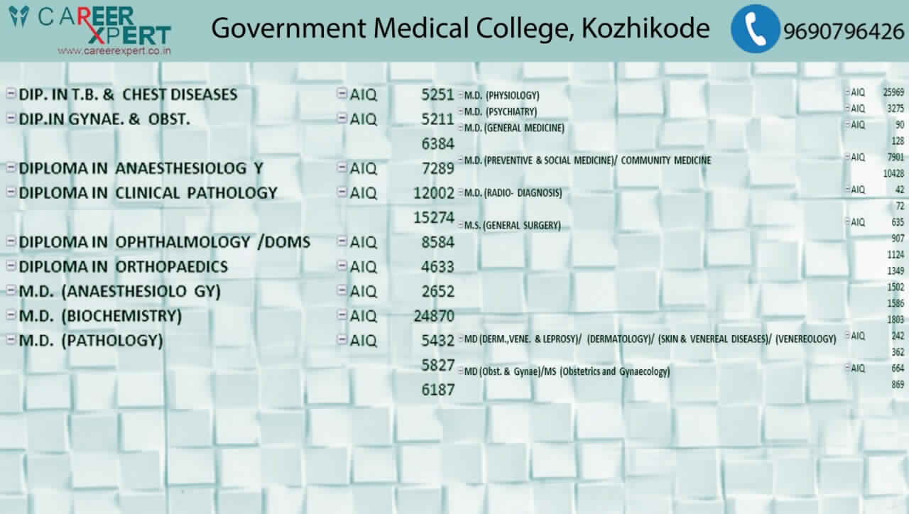 Government Medical College, Kozhikode